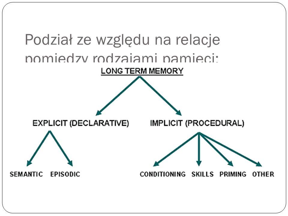 Podział ze względu na relacje pomiędzy rodzajami pamięci: