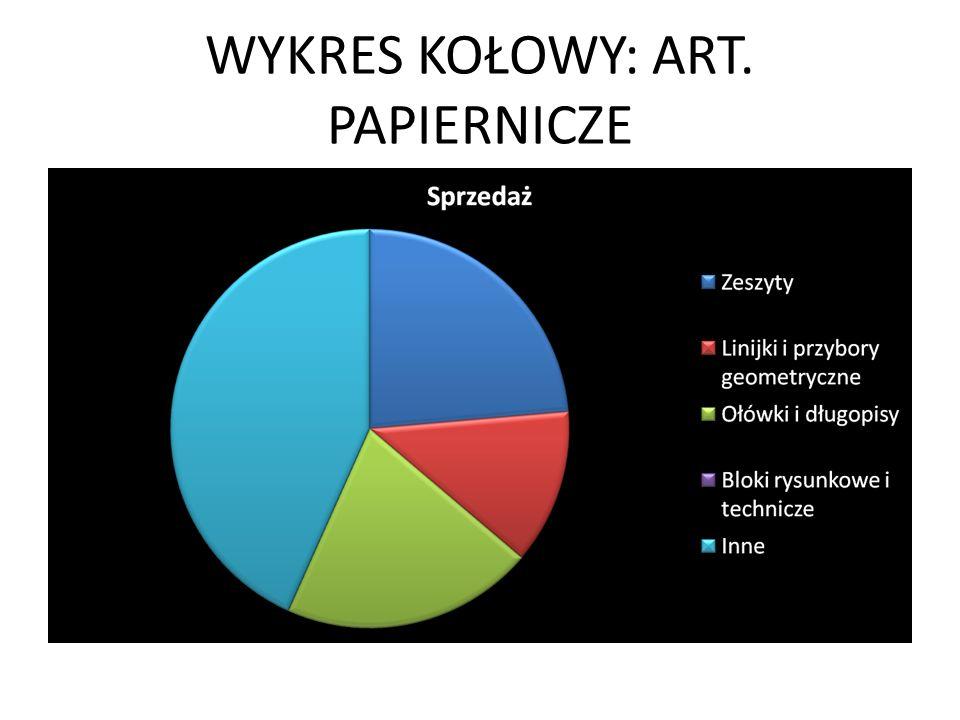 WYKRES KOŁOWY: ART. PAPIERNICZE