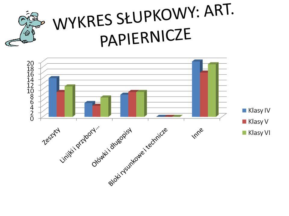 WYKRES SŁUPKOWY: ART. PAPIERNICZE