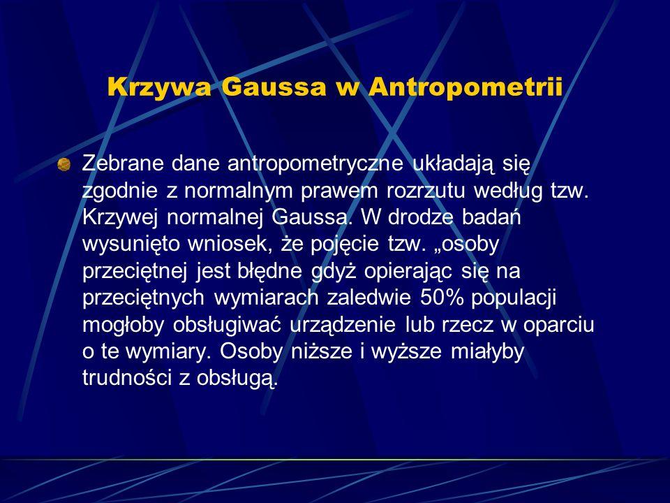 Krzywa Gaussa w Antropometrii