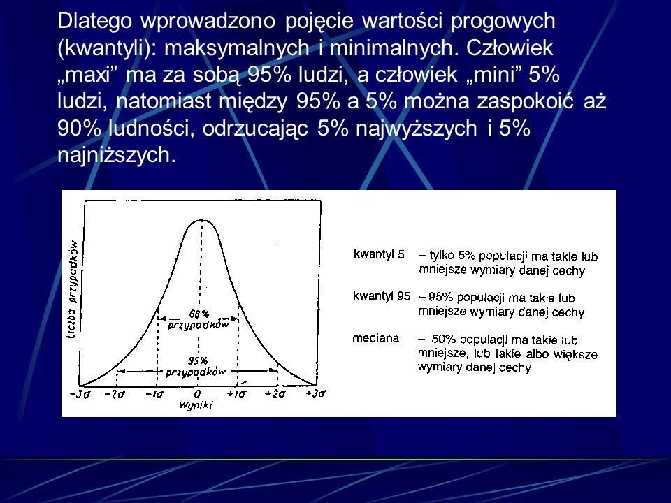 Dlatego wprowadzono pojęcie wartości progowych (kwantyli): maksymalnych i minimalnych.