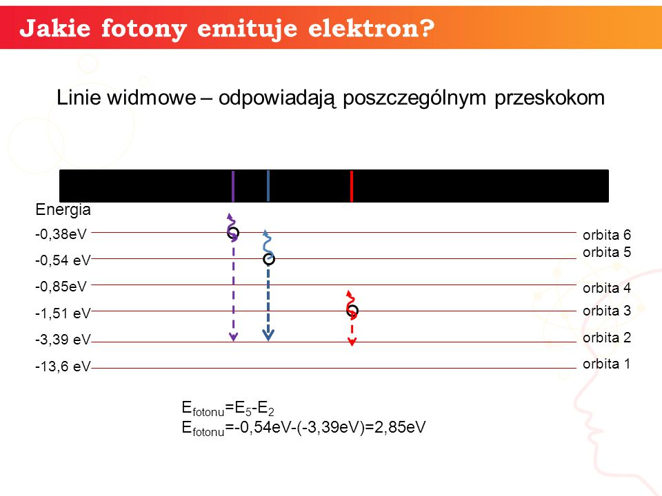 Jakie fotony emituje elektron