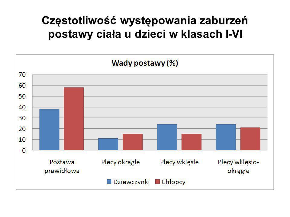 Częstotliwość występowania zaburzeń postawy ciała u dzieci w klasach I-VI