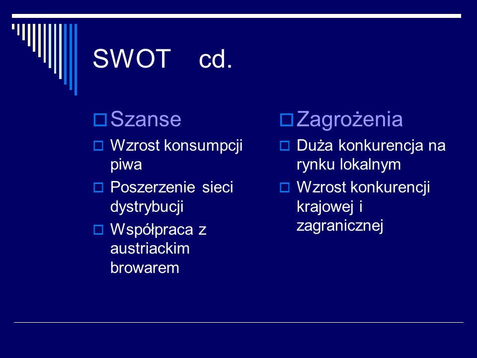 SWOT cd. Szanse Zagrożenia Wzrost konsumpcji piwa