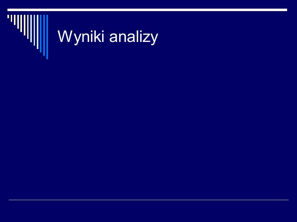 Wyniki analizy