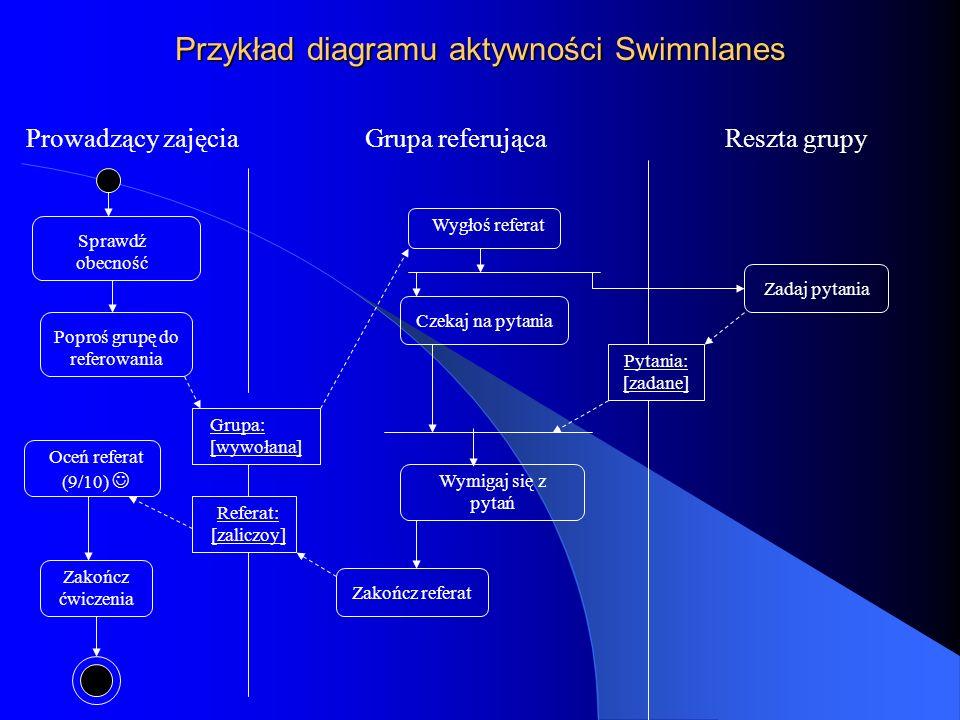 Przykład diagramu aktywności Swimnlanes