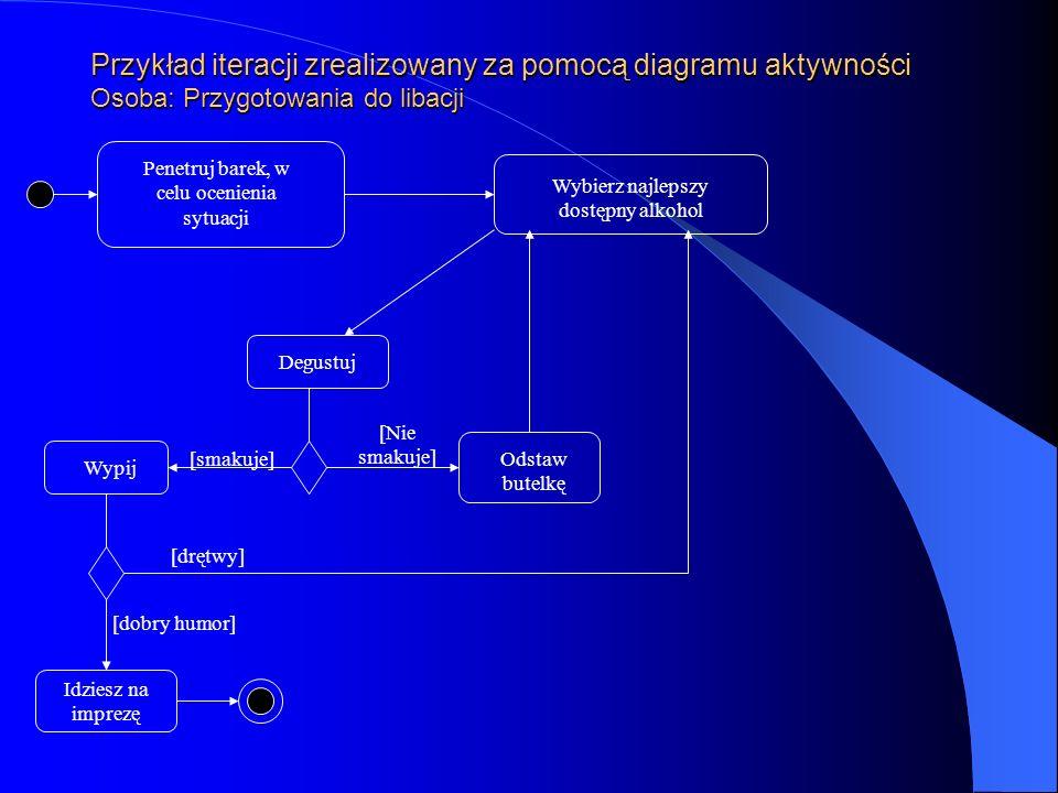 Przykład iteracji zrealizowany za pomocą diagramu aktywności Osoba: Przygotowania do libacji