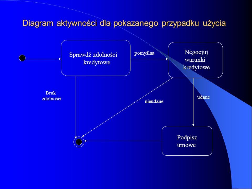 Diagram aktywności dla pokazanego przypadku użycia