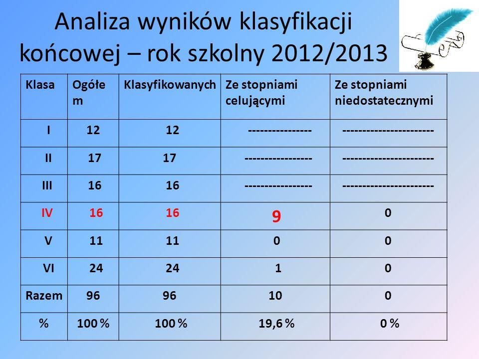 Analiza wyników klasyfikacji końcowej – rok szkolny 2012/2013