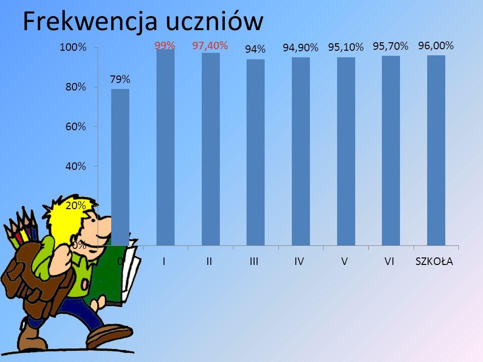 Frekwencja uczniów