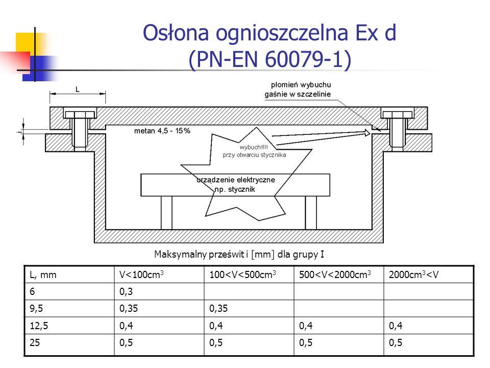Osłona ognioszczelna Ex d (PN-EN 60079-1)
