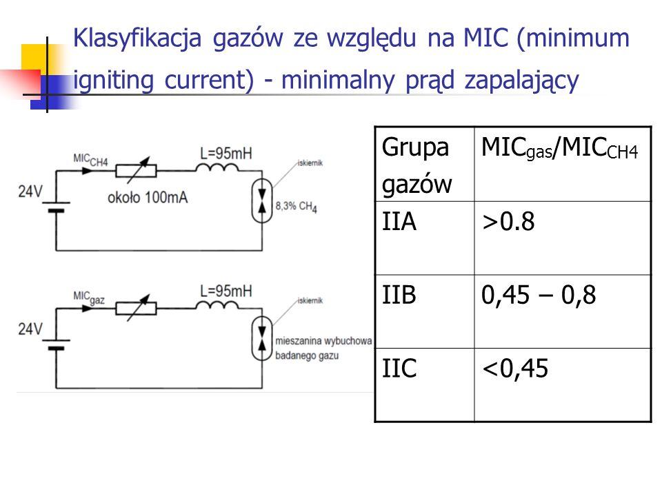 Klasyfikacja gazów ze względu na MIC (minimum igniting current) - minimalny prąd zapalający