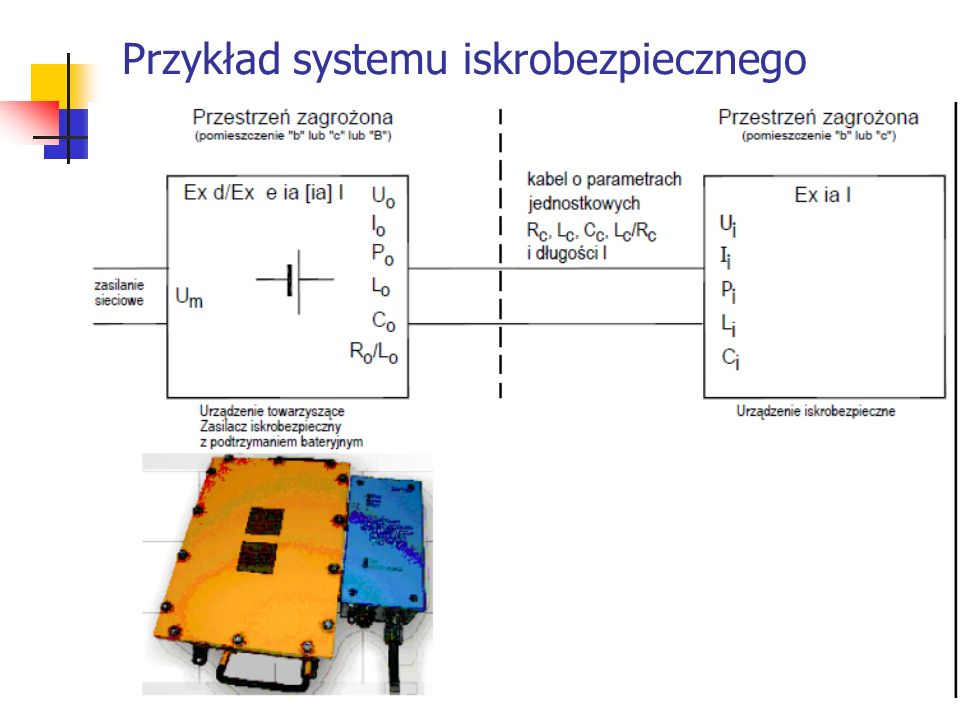 Przykład systemu iskrobezpiecznego