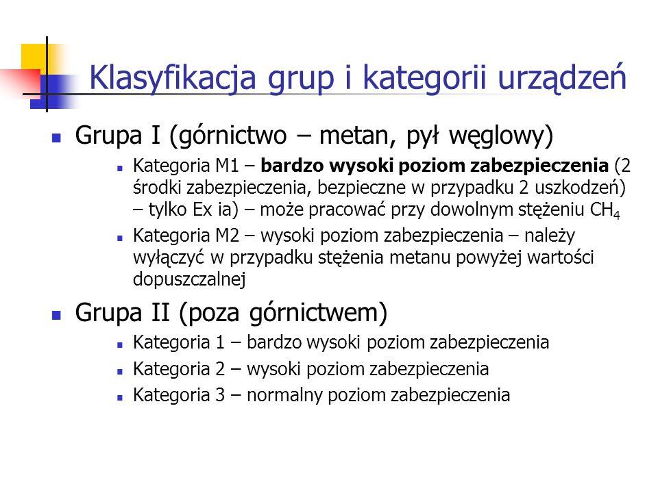Klasyfikacja grup i kategorii urządzeń