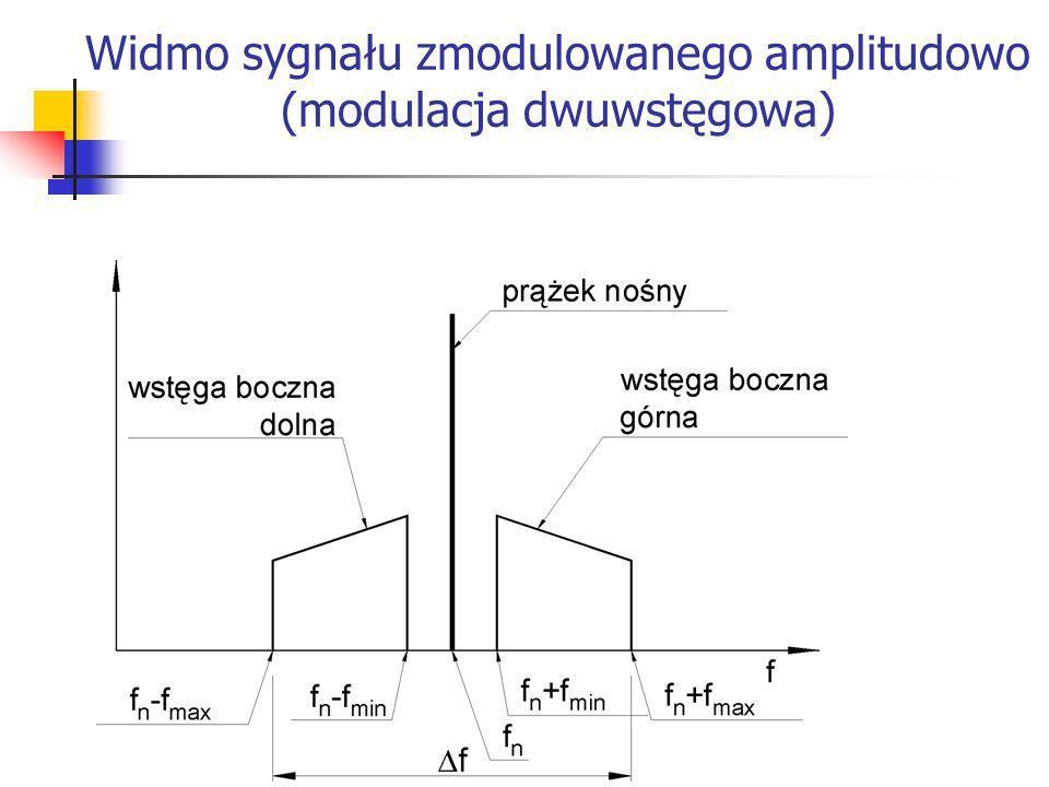 Widmo sygnału zmodulowanego amplitudowo (modulacja dwuwstęgowa)