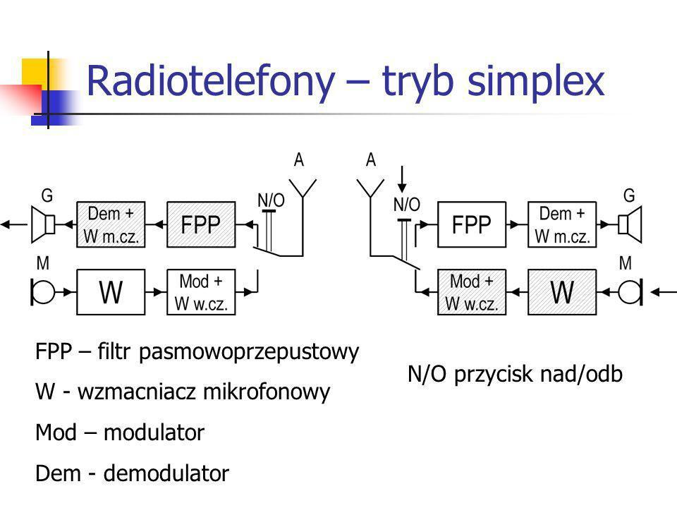 Radiotelefony – tryb simplex