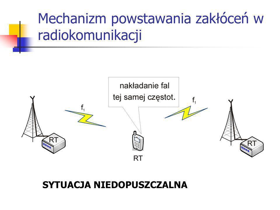 Mechanizm powstawania zakłóceń w radiokomunikacji