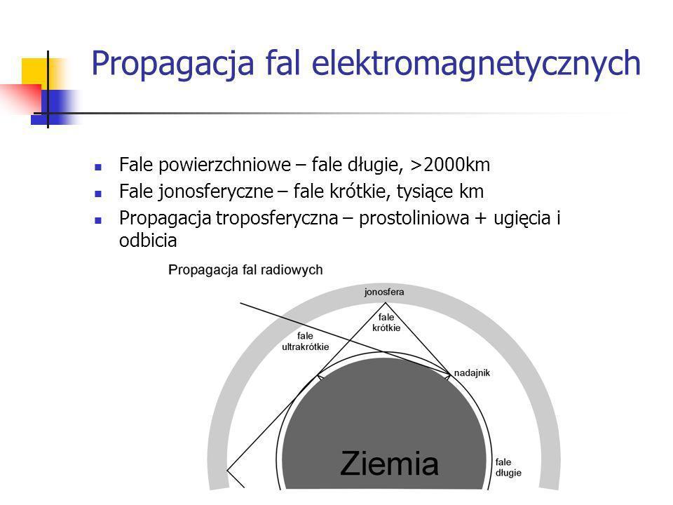 Propagacja fal elektromagnetycznych