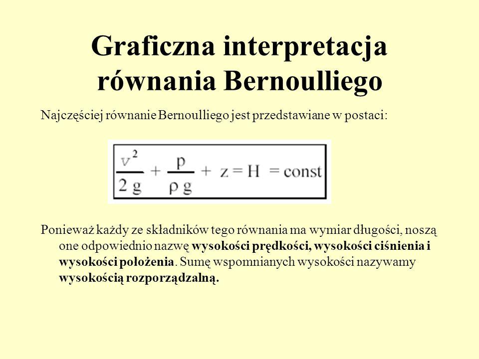 Graficzna interpretacja równania Bernoulliego