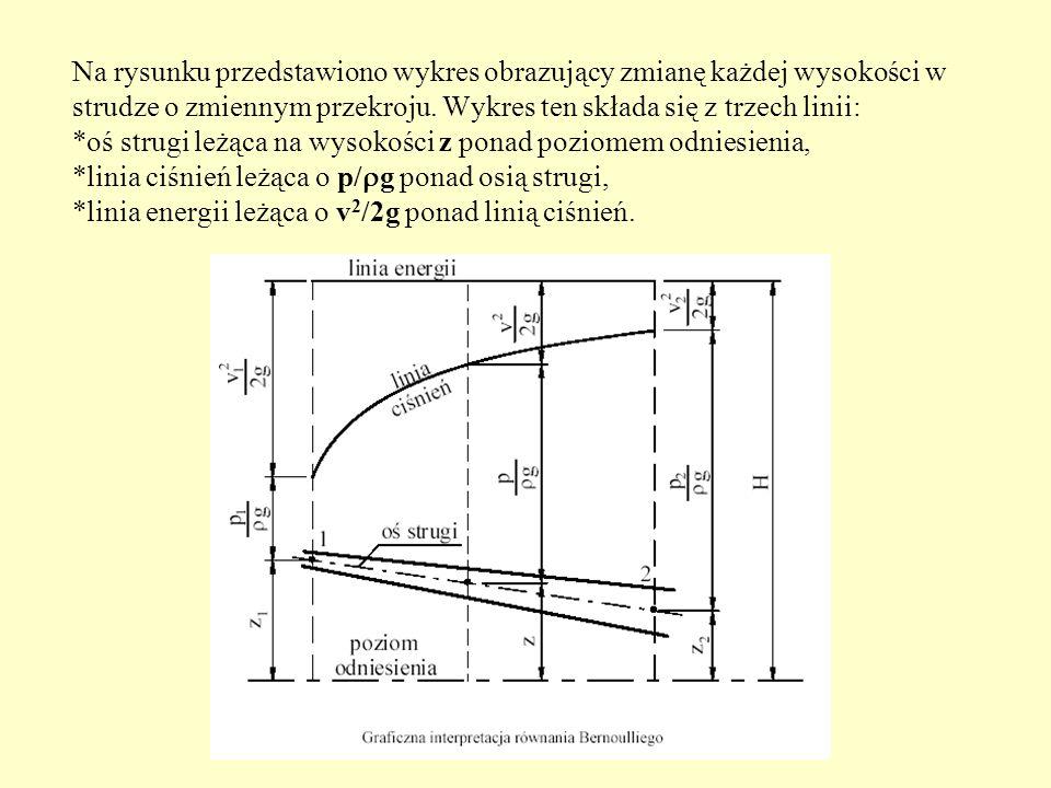 Na rysunku przedstawiono wykres obrazujący zmianę każdej wysokości w strudze o zmiennym przekroju.