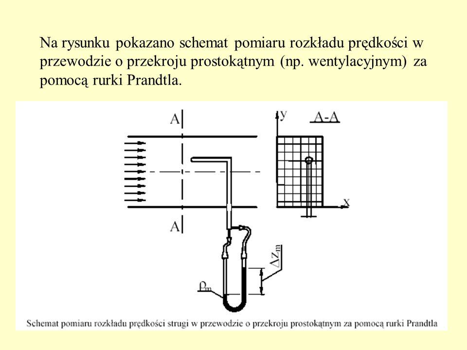 Na rysunku pokazano schemat pomiaru rozkładu prędkości w przewodzie o przekroju prostokątnym (np.