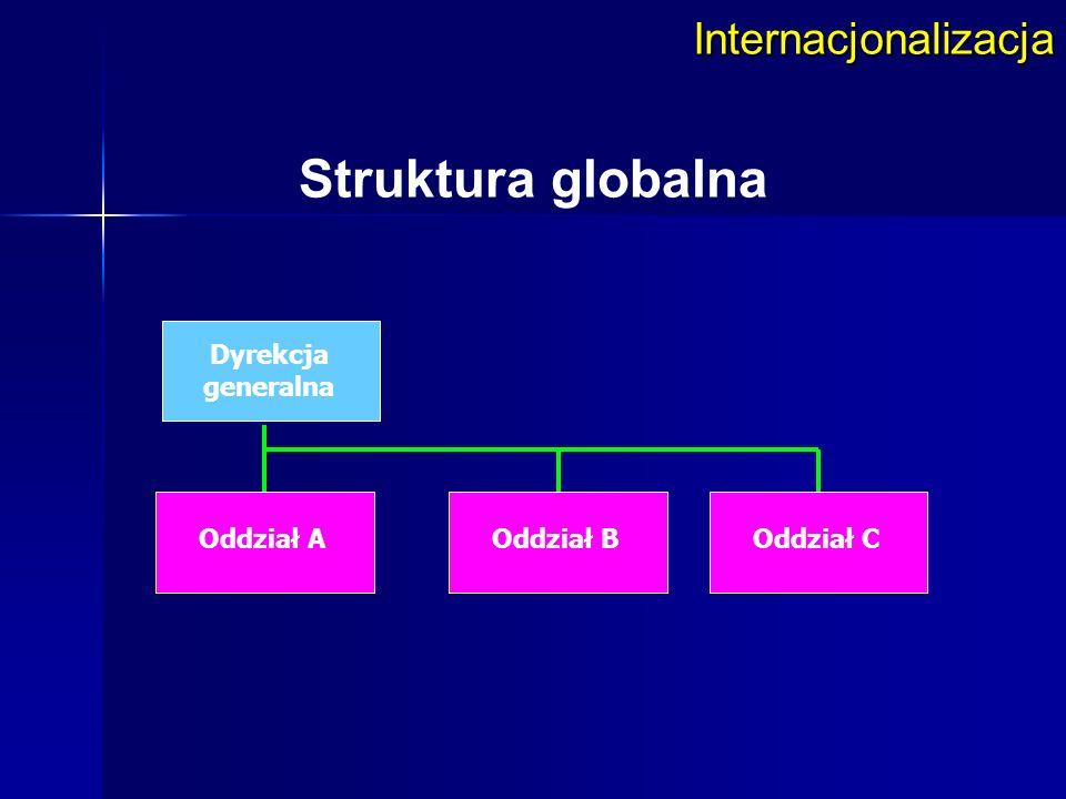 Struktura globalna Internacjonalizacja Dyrekcja generalna Oddział A
