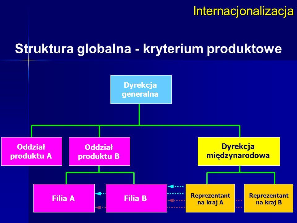 Struktura globalna - kryterium produktowe