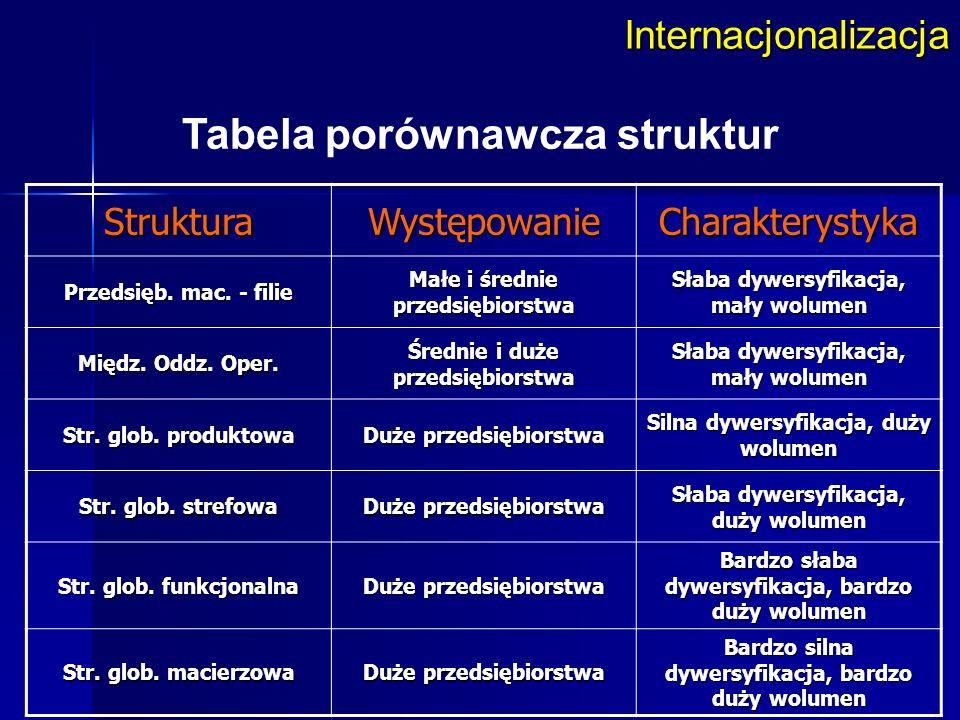 Tabela porównawcza struktur