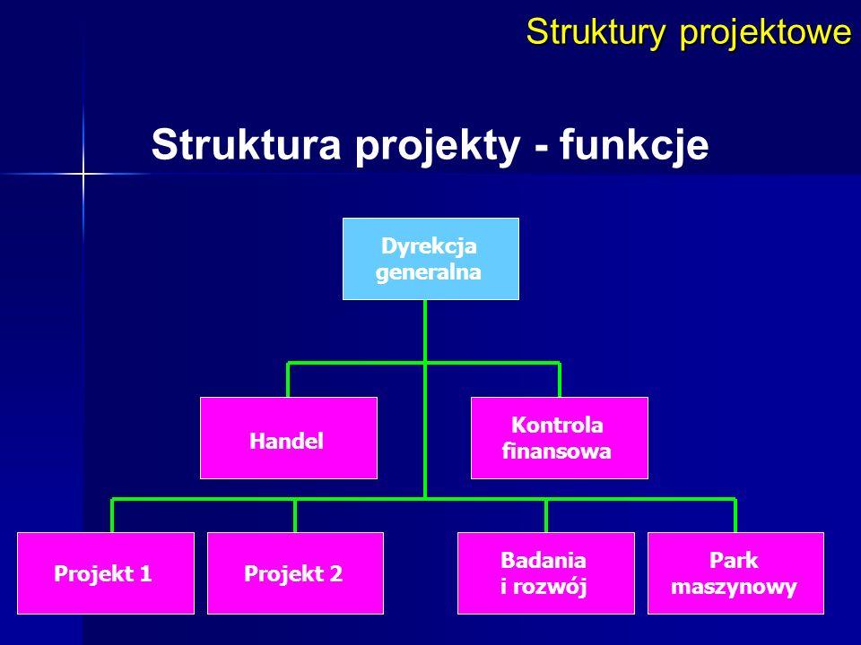 Struktura projekty - funkcje