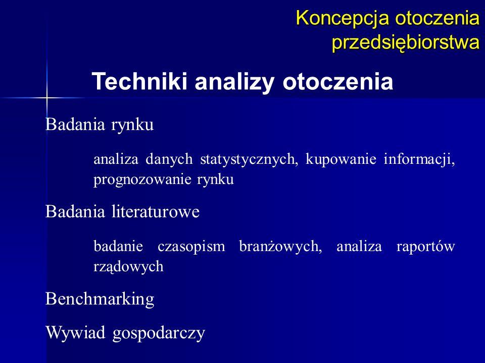 Techniki analizy otoczenia