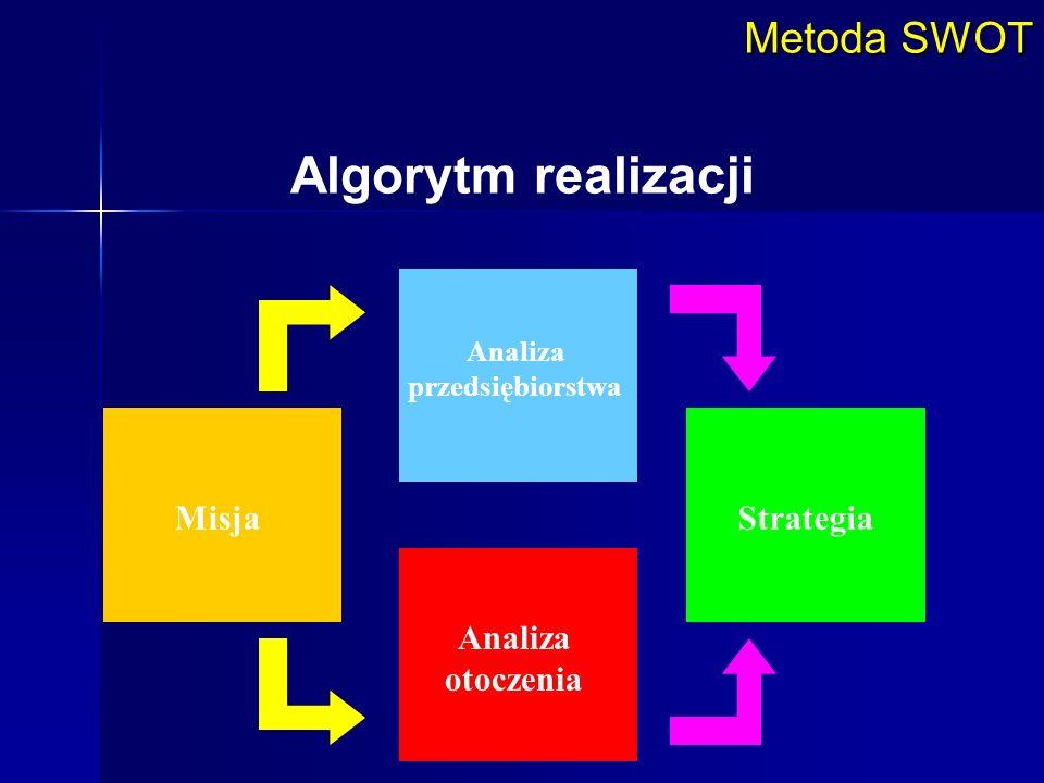 Algorytm realizacji Metoda SWOT Misja Strategia Analiza otoczenia