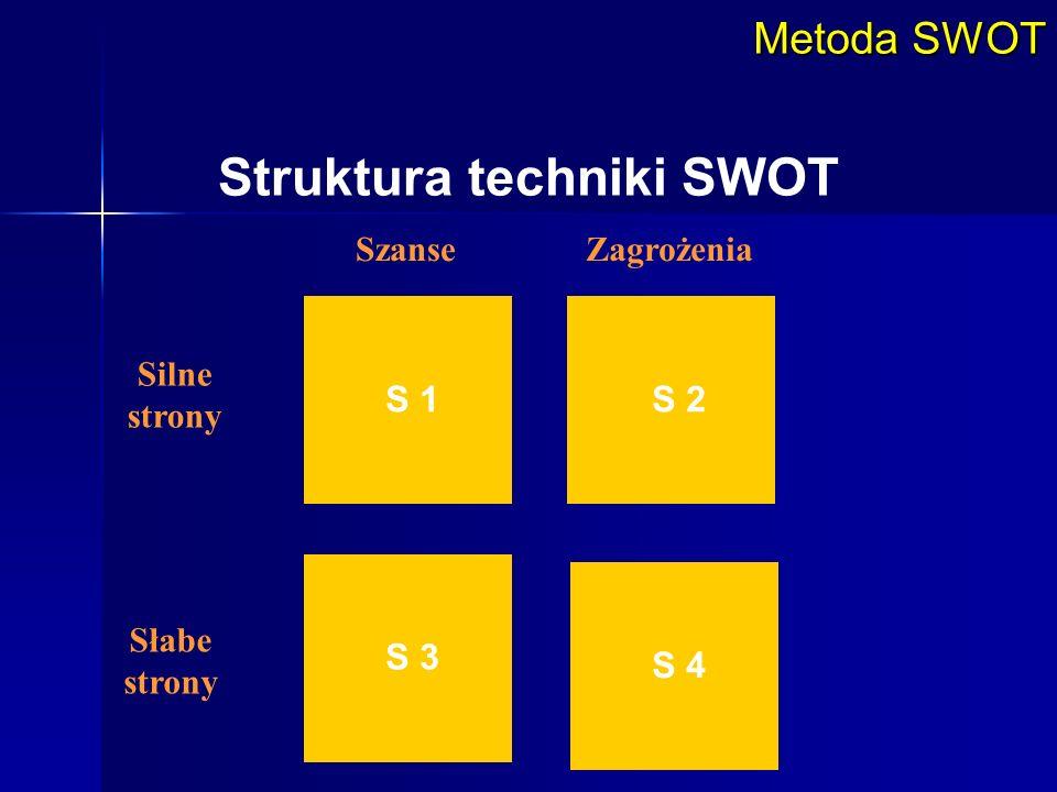 Struktura techniki SWOT