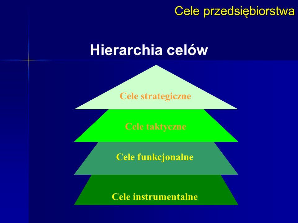 Hierarchia celów Cele przedsiębiorstwa Cele strategiczne
