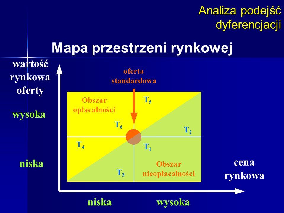 Mapa przestrzeni rynkowej Obszar nieopłacalności