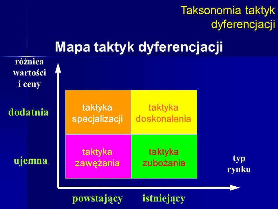 Mapa taktyk dyferencjacji
