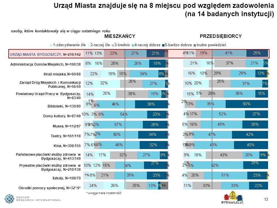 Urząd Miasta znajduje się na 8 miejscu pod względem zadowolenia (na 14 badanych instytucji)