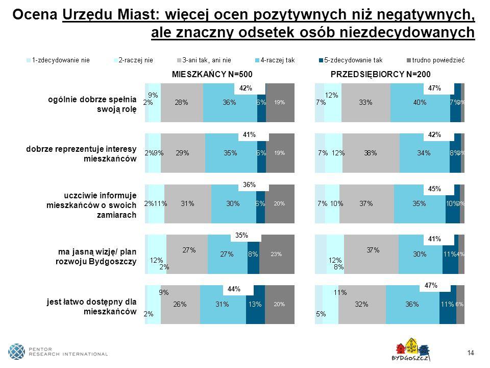 Ocena Urzędu Miast: więcej ocen pozytywnych niż negatywnych, ale znaczny odsetek osób niezdecydowanych