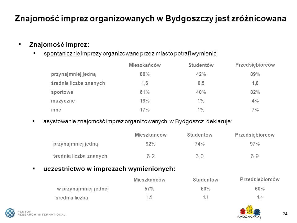 Znajomość imprez organizowanych w Bydgoszczy jest zróżnicowana
