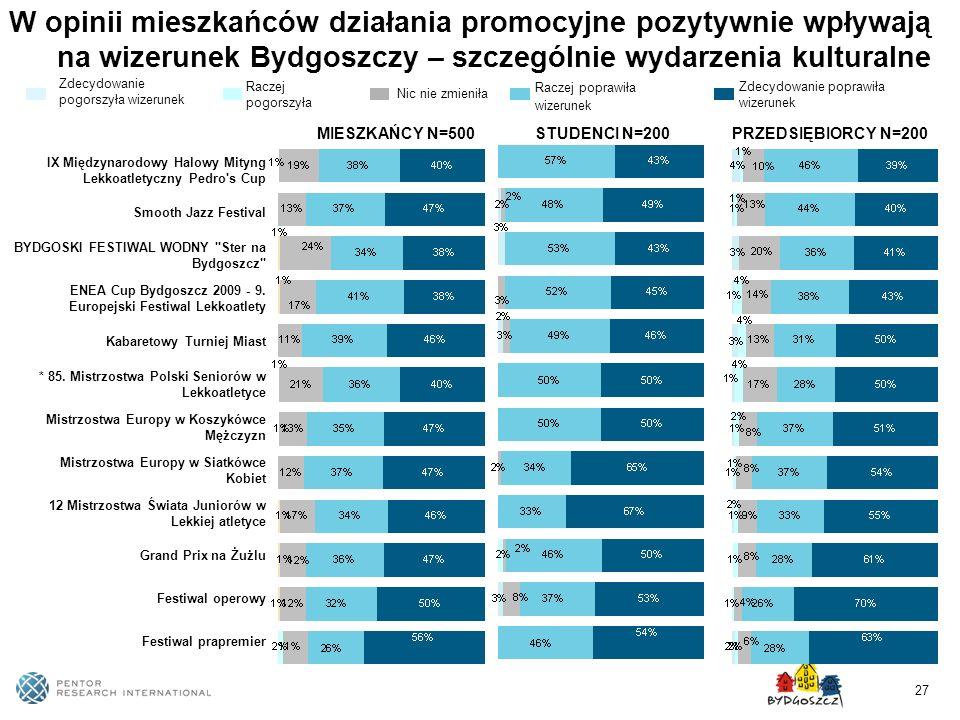W opinii mieszkańców działania promocyjne pozytywnie wpływają na wizerunek Bydgoszczy – szczególnie wydarzenia kulturalne