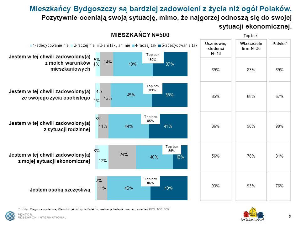 Mieszkańcy Bydgoszczy są bardziej zadowoleni z życia niż ogół Polaków