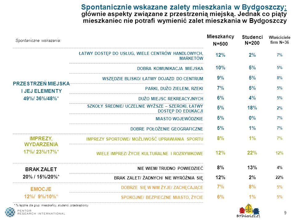 Spontanicznie wskazane zalety mieszkania w Bydgoszczy: głównie aspekty związane z przestrzenią miejską. Jednak co piąty mieszkaniec nie potrafi wymienić zalet mieszkania w Bydgoszczy