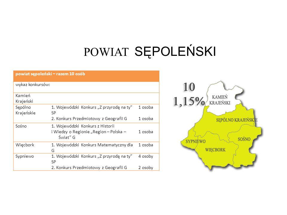 POWIAT SĘPOLEŃSKI powiat sępoleński – razem 10 osób wykaz konkursów: