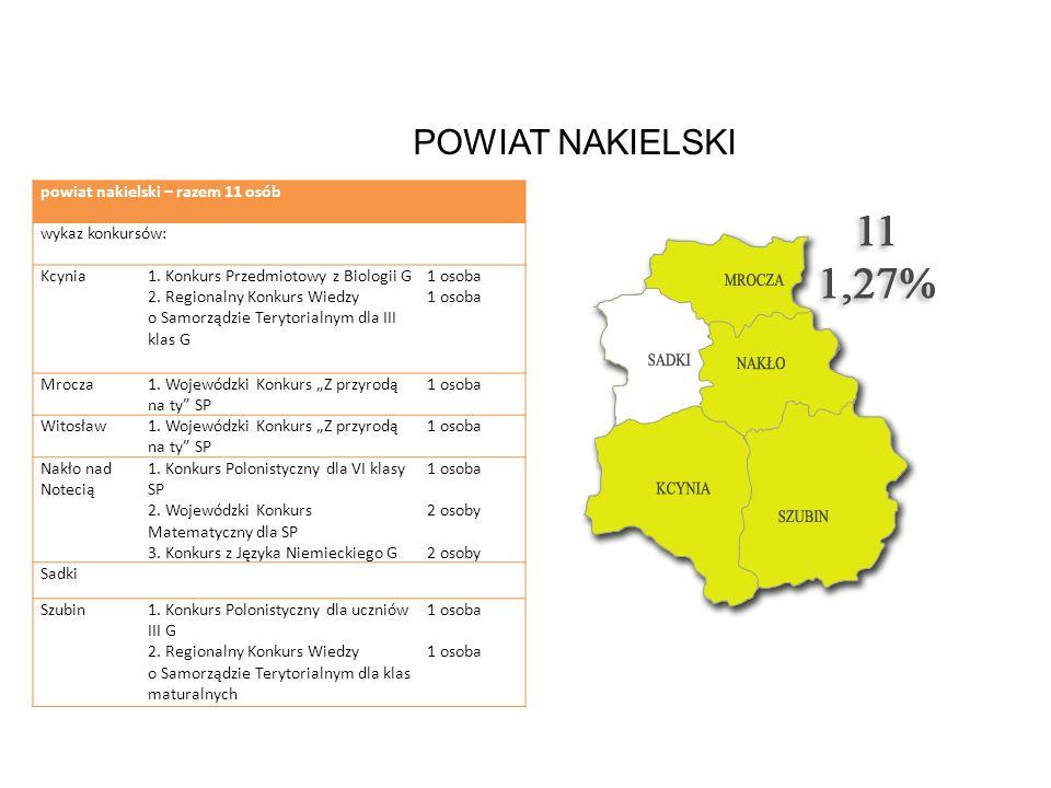 POWIAT NAKIELSKI powiat nakielski – razem 11 osób wykaz konkursów: