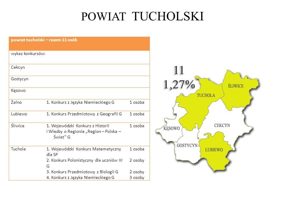 POWIAT TUCHOLSKI powiat tucholski – razem 11 osób wykaz konkursów: