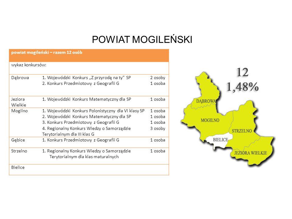 POWIAT MOGILEŃSKI powiat mogileński – razem 12 osób wykaz konkursów: