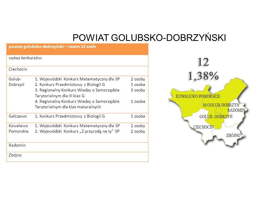 POWIAT GOLUBSKO-DOBRZYŃSKI