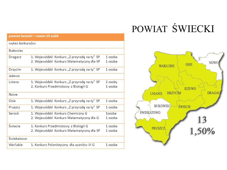 POWIAT ŚWIECKI powiat świecki – razem 13 osób wykaz konkursów: