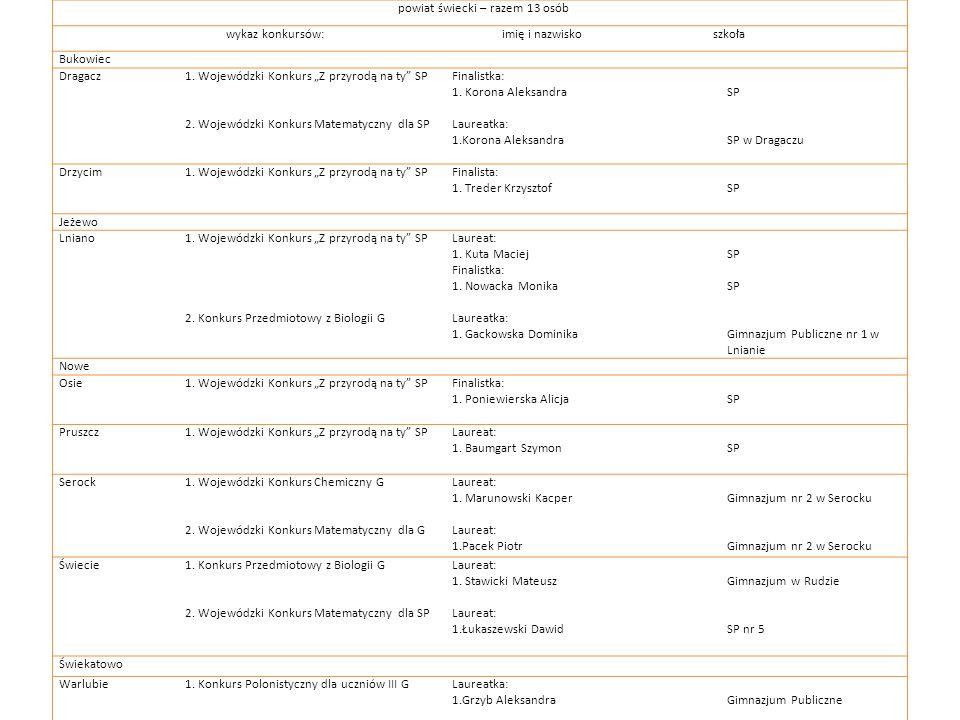 powiat świecki – razem 13 osób