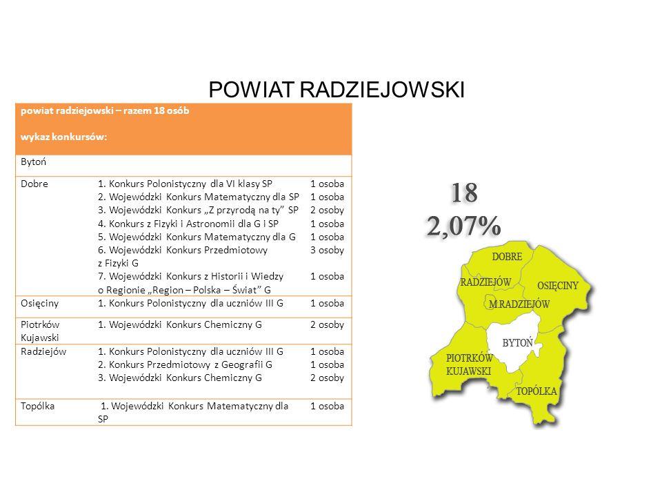 POWIAT RADZIEJOWSKI powiat radziejowski – razem 18 osób