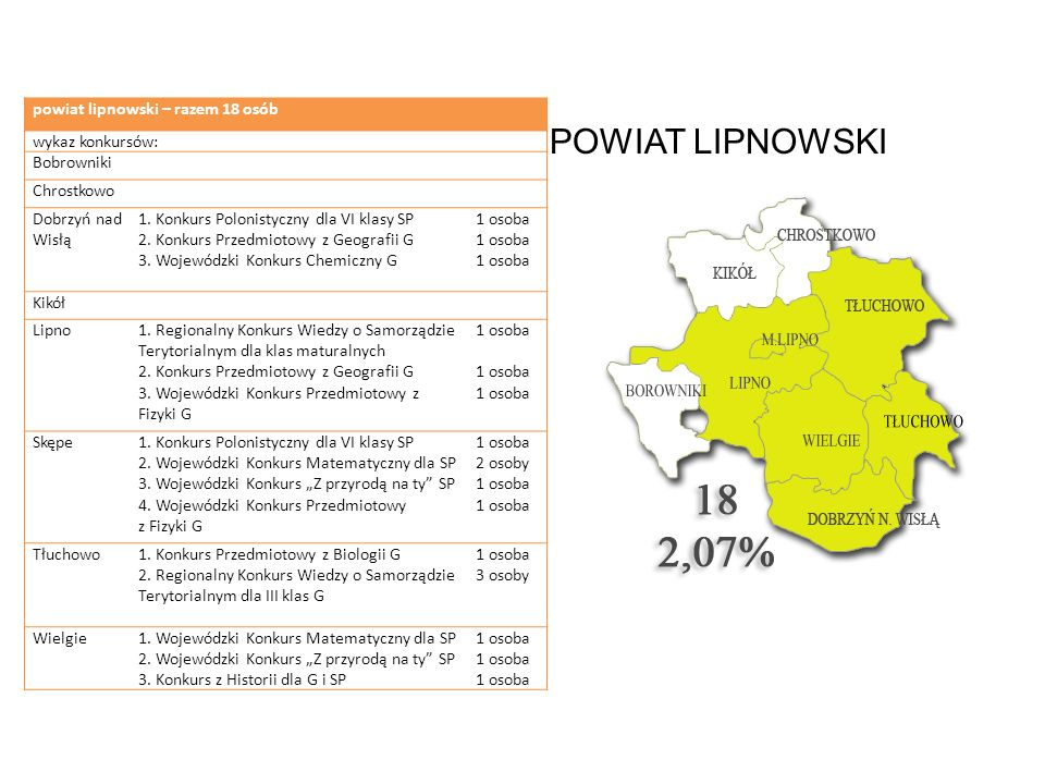 POWIAT LIPNOWSKI powiat lipnowski – razem 18 osób wykaz konkursów: